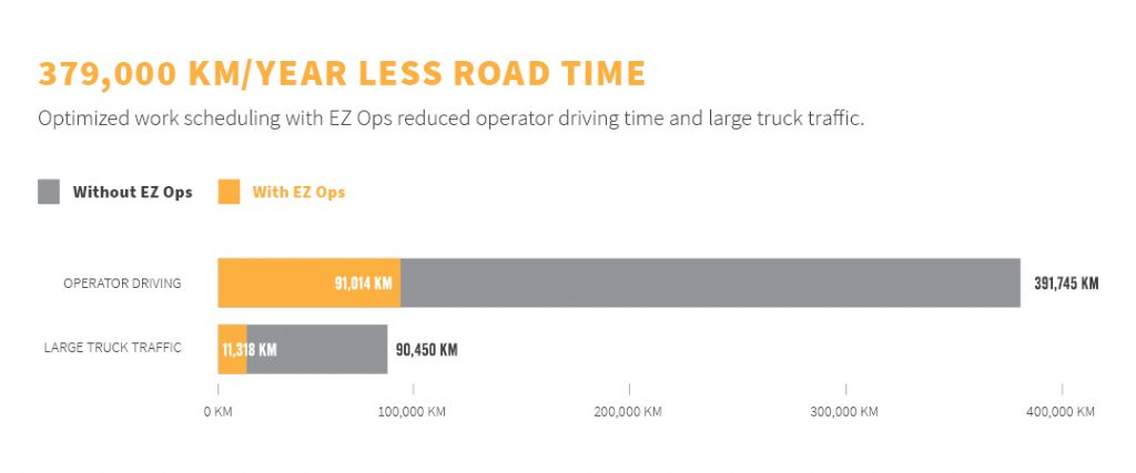 EZ Ops saves field operators and trucking vendors significant mileage